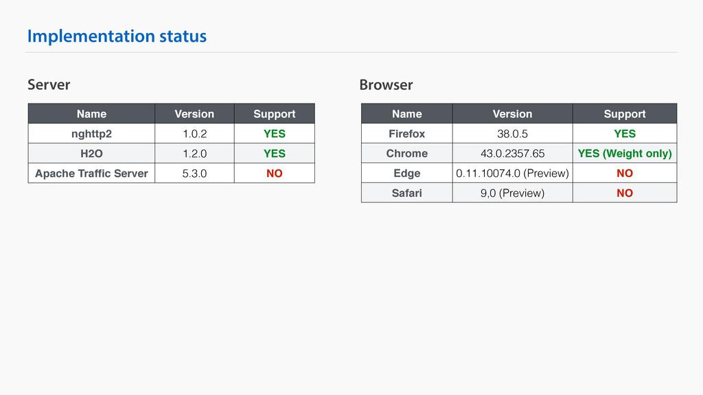 Implementation status Server Name Version Suppo...