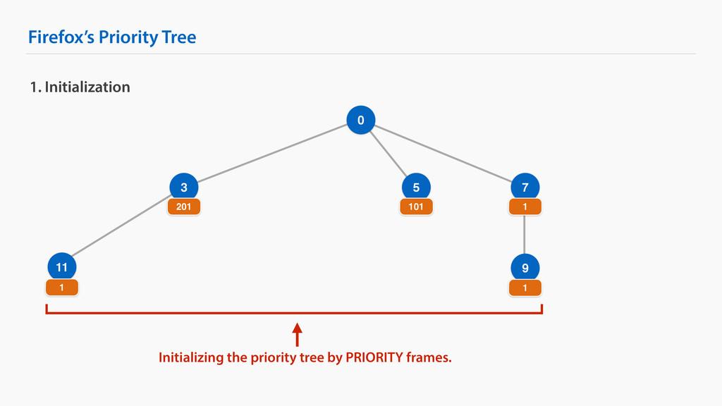 Firefox's Priority Tree 9 1. Initialization 0 3...