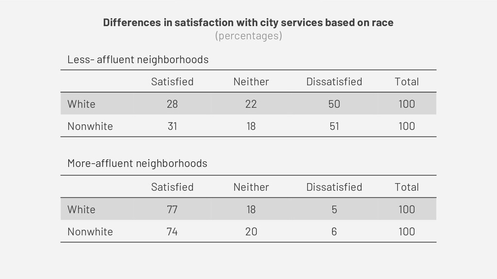 Differences in satisfaction with city services ...