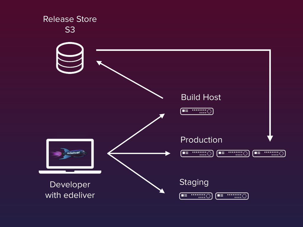 Production Staging Build Host Developer with e...