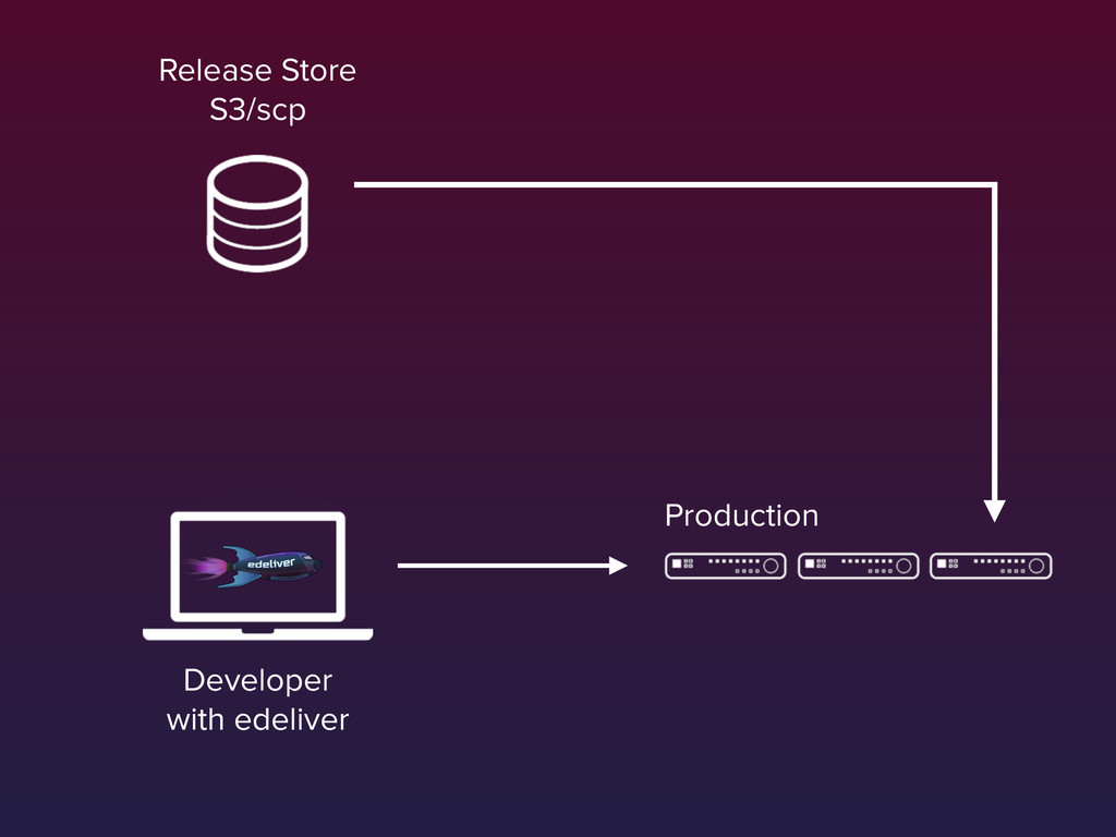 Production Developer with edeliver Release Sto...
