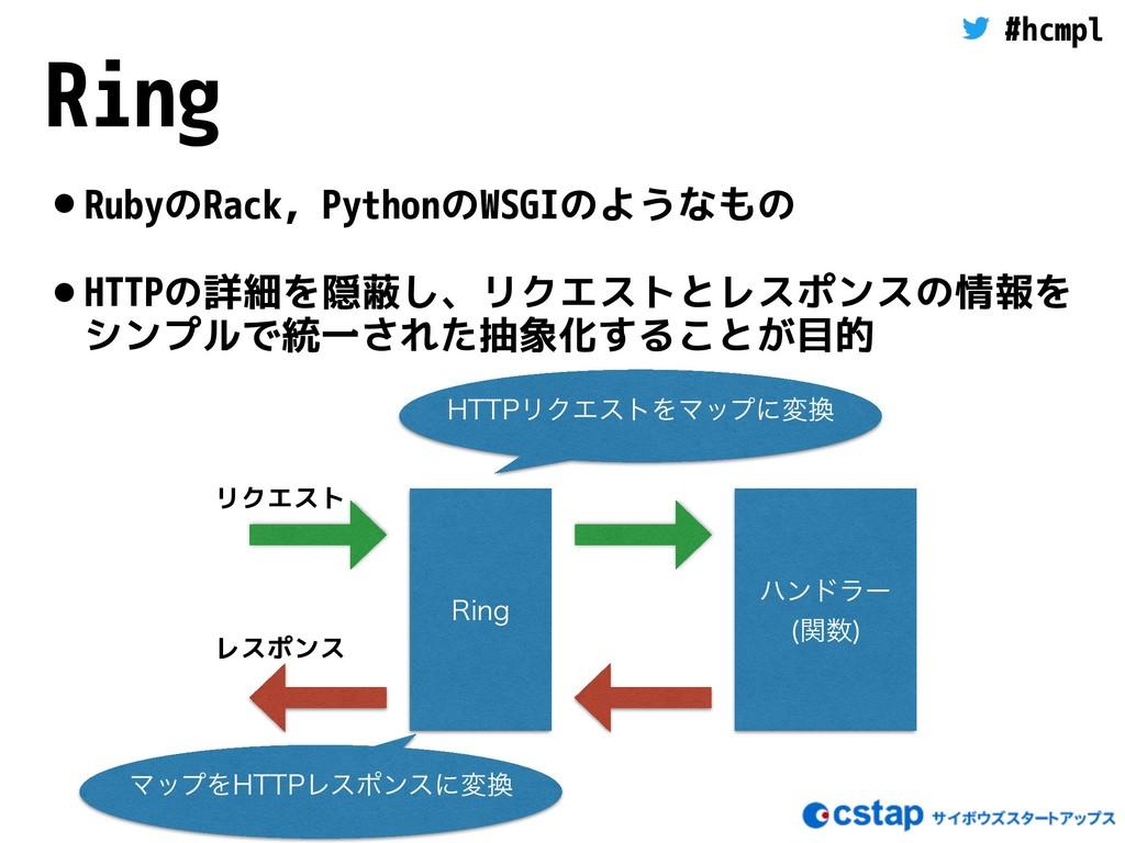 #hcmpl Ring •RubyのRack, PythonのWSGIのようなもの •HTTP...