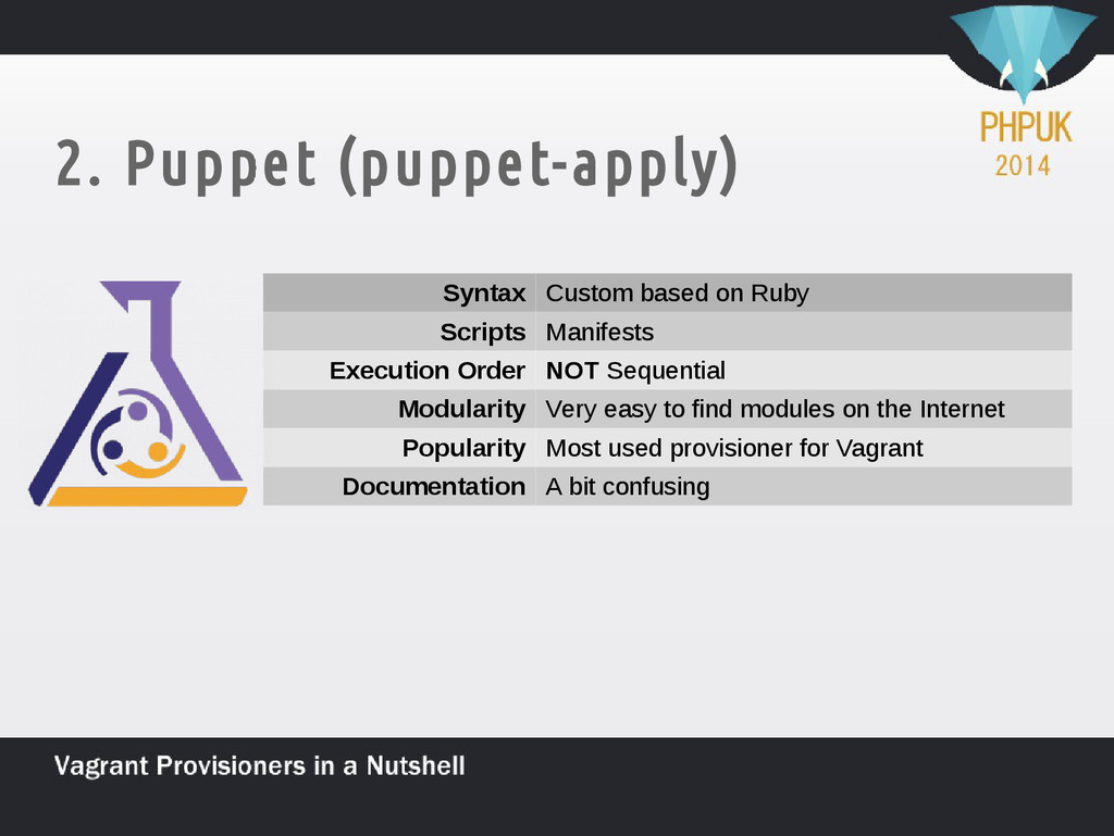 2. Puppet (puppet-apply) Syntax Custom based on...