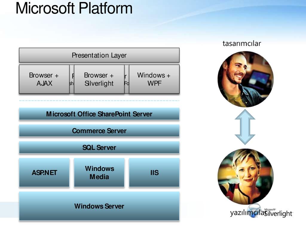 Microsoft Platform Windows Server ASP.NET Windo...