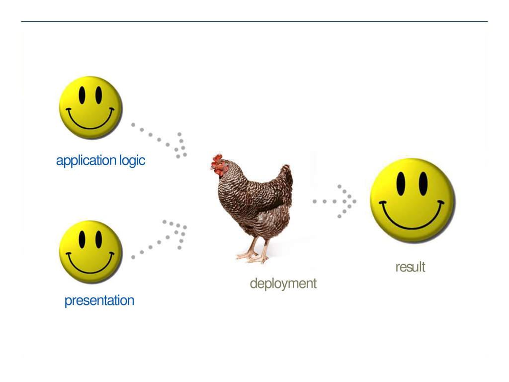 application logic presentation result deployment
