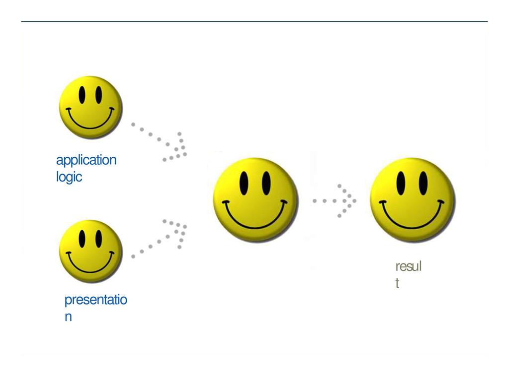 application logic presentatio n resul t