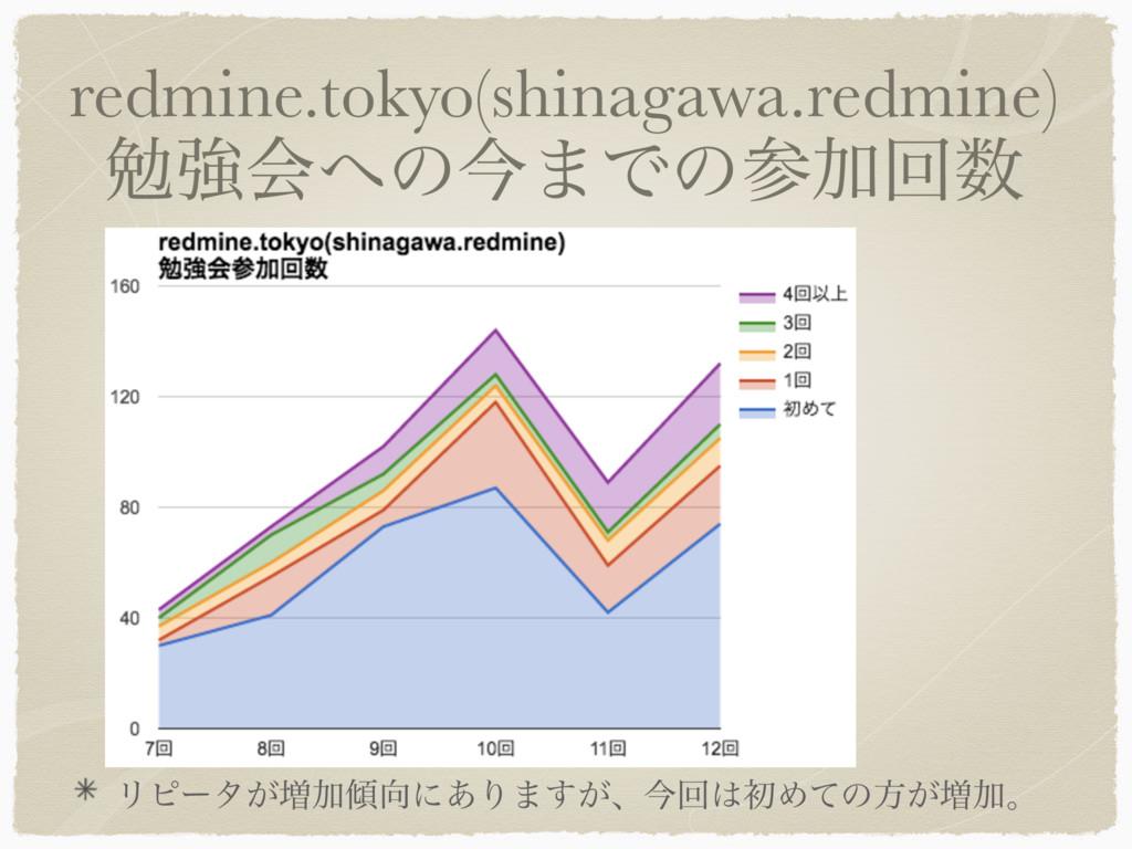 redmine.tokyo(shinagawa.redmine) ษڧձͷࠓ·ͰͷՃճ ...