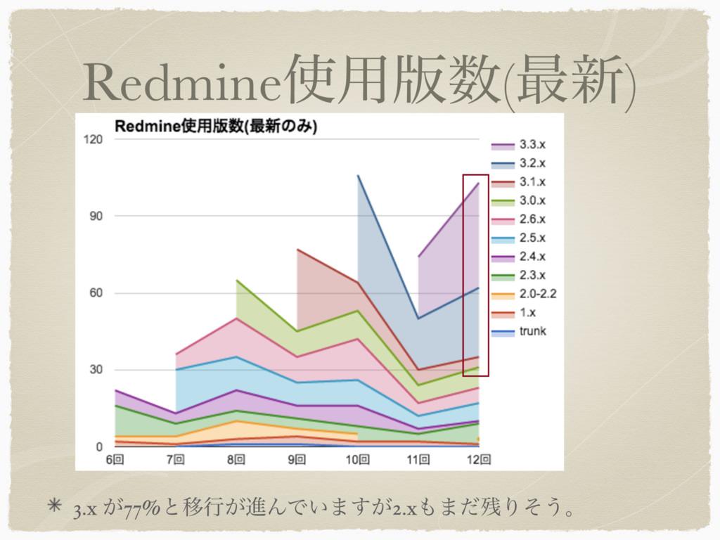 Redmine༻൛(࠷৽) 3.x ͕77%ͱҠߦ͕ਐΜͰ͍·͕͢2.x·ͩΓͦ͏ɻ