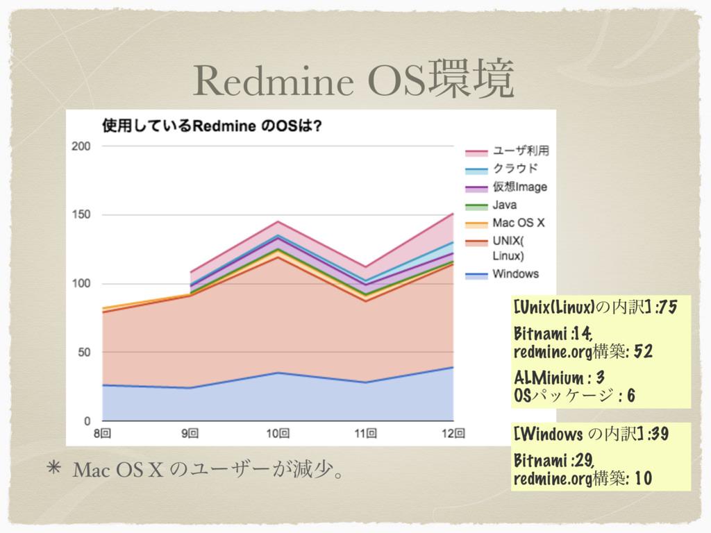 Redmine OSڥ Mac OS X ͷϢʔβʔ͕ݮগɻ [Windows ͷ༁] :...