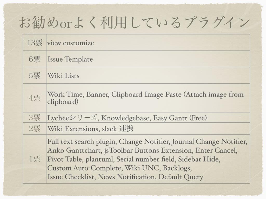͓קΊorΑ͘ར༻͍ͯ͠ΔϓϥάΠϯ ථ view customize ථ Issue ...