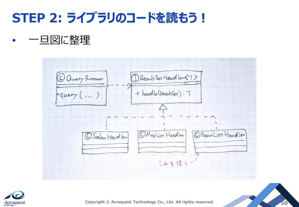 STEP 2: ライブラリのコードを読もう! • 一旦図に整理 Copyright © Acr...