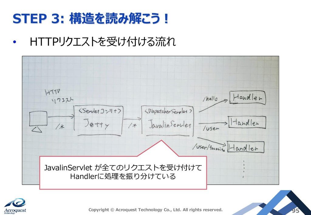 STEP 3: 構造を読み解こう! • HTTPリクエストを受け付ける流れ Copyright...