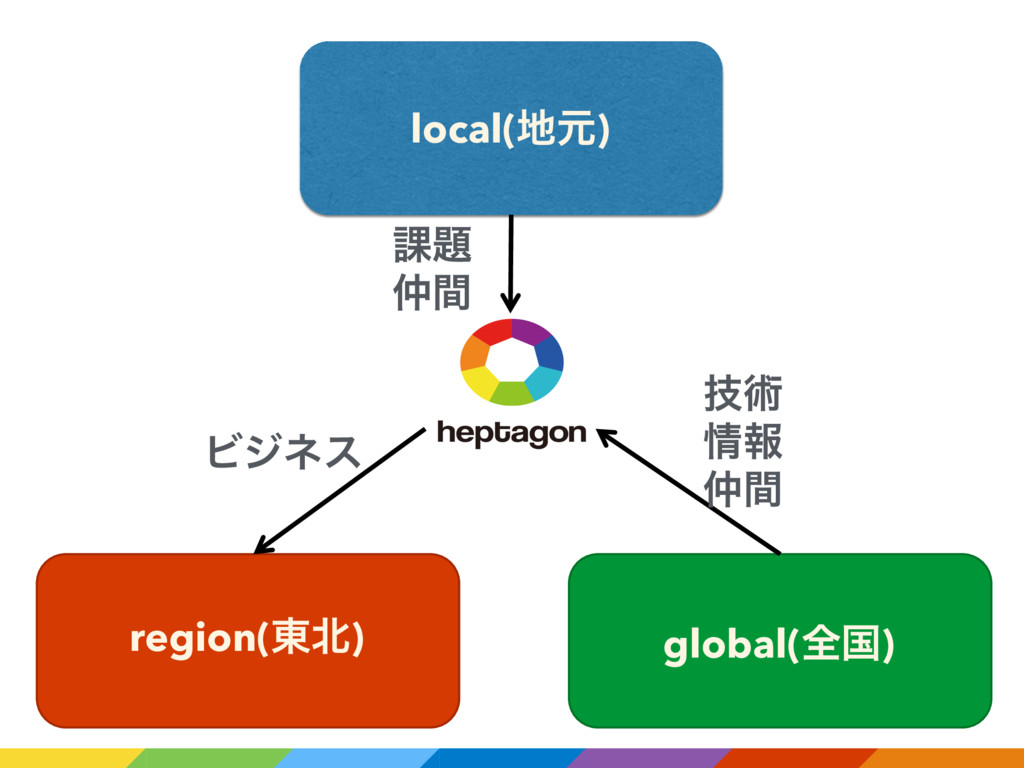 local(ݩ) region(౦) global(શࠃ) ٕज़ ใ ؒ ՝ ؒ ...