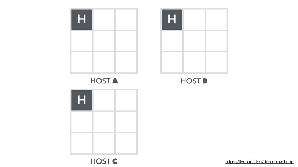 HOST A HOST B HOST C H H H https://flynn.io/blog...