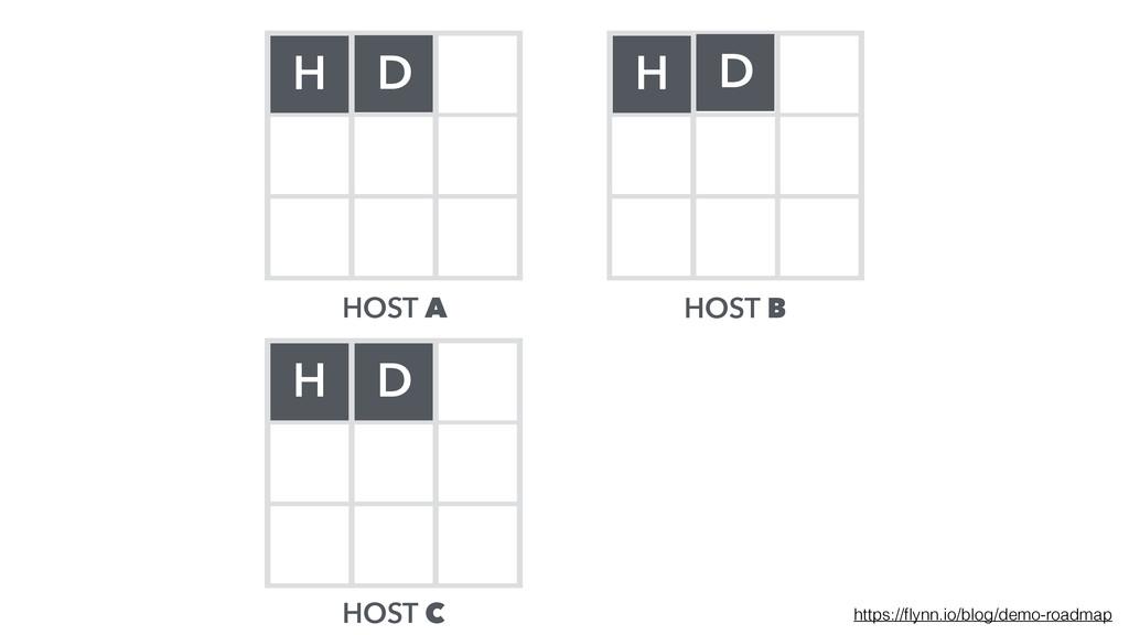 HOST A HOST B HOST C H H H D D D https://flynn.i...
