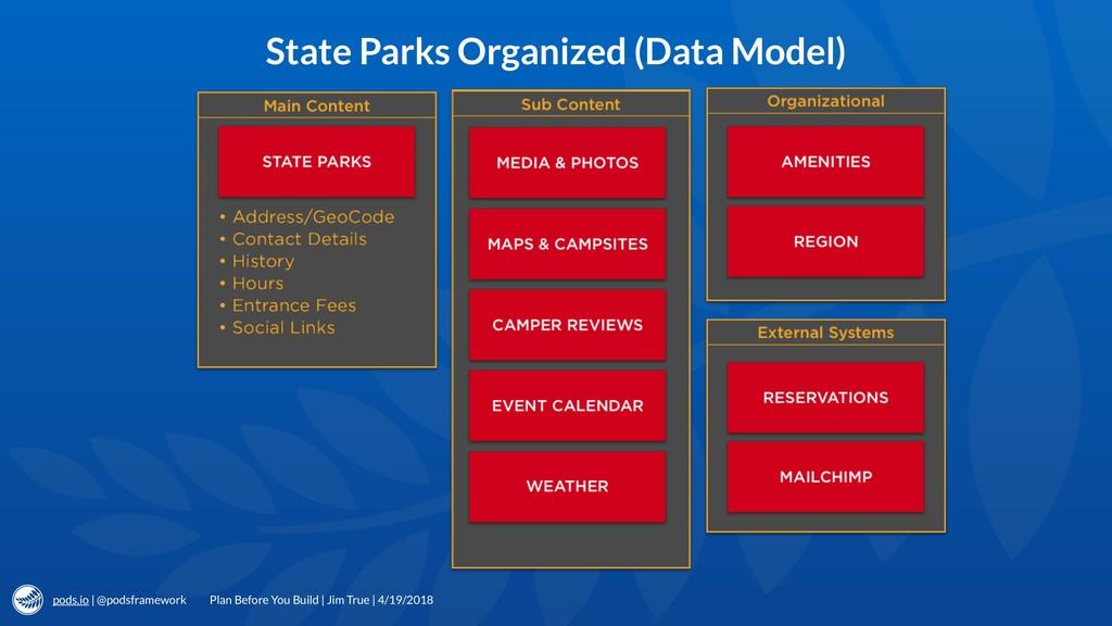 pods.io | @podsframework State Parks Organized ...