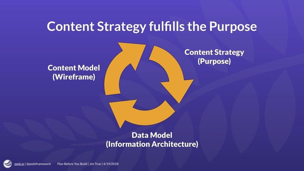 pods.io | @podsframework Content Strategy fulfil...