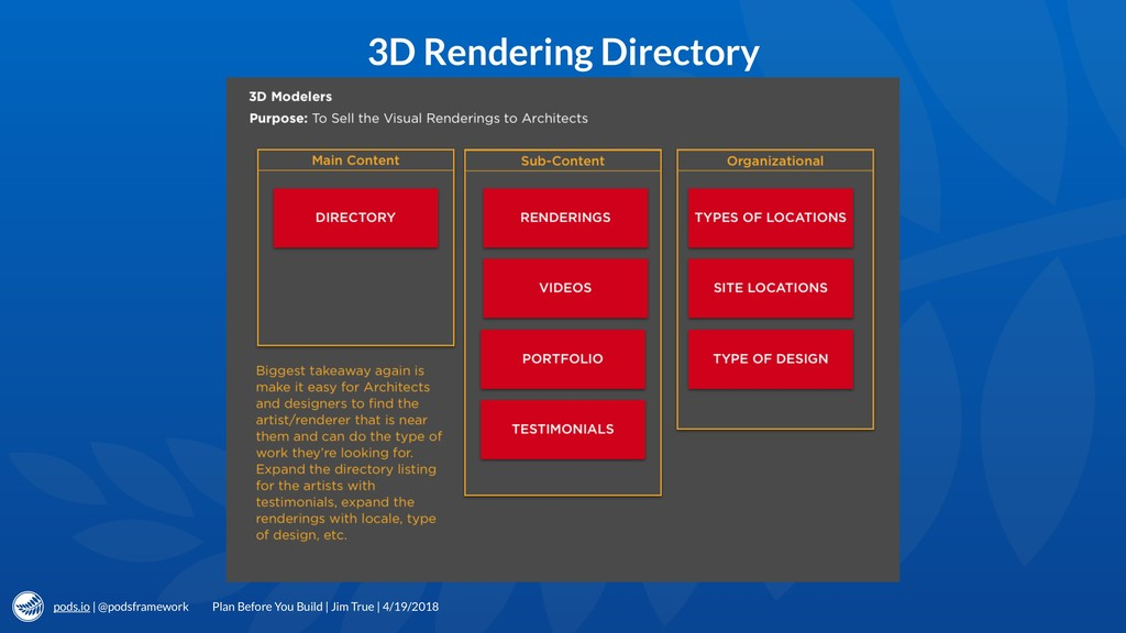 pods.io | @podsframework 3D Rendering Directory...