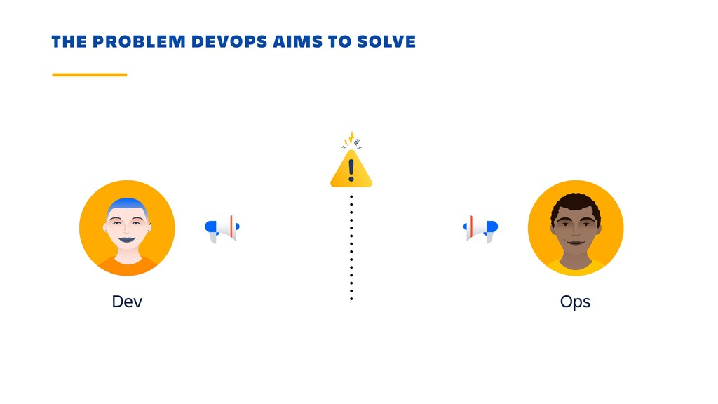 THE PROBLEM DEVOPS AIMS TO SOLVE Dev Ops