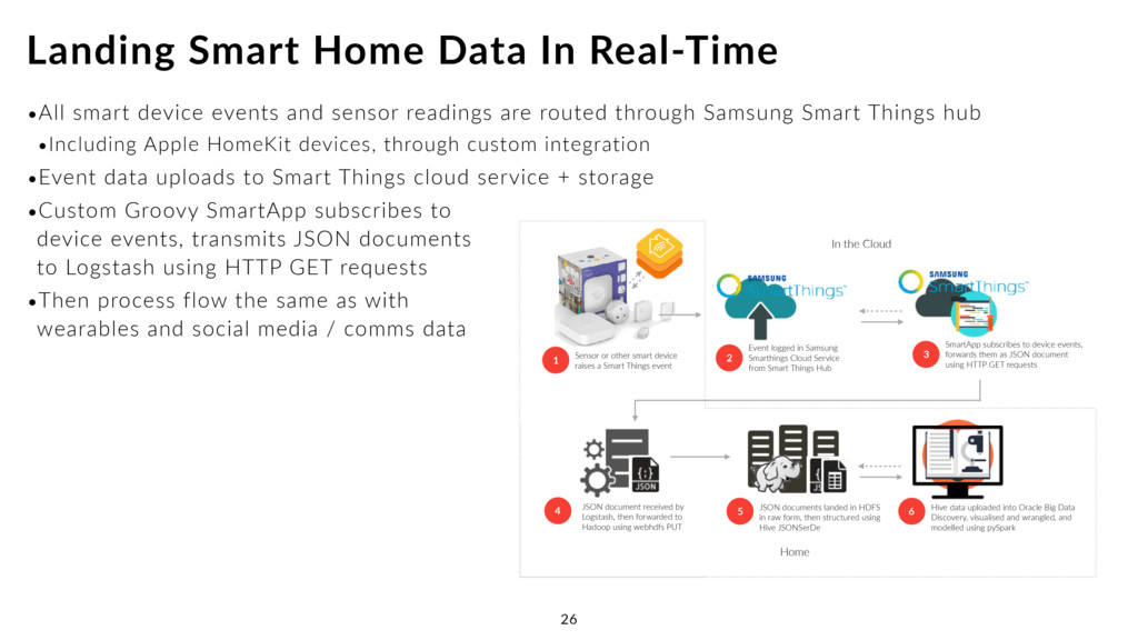 •All smart device events and sensor readings ar...