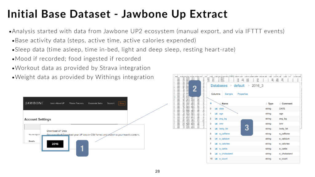 •Analysis started with data from Jawbone UP2 ec...