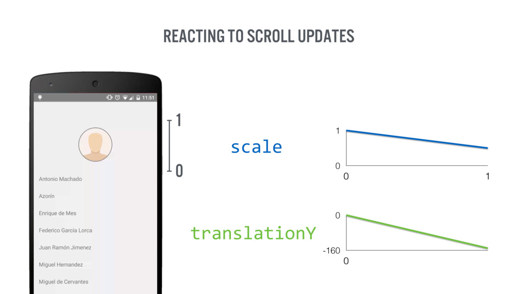 Reacting to scroll updates 0 1 0 1 0 1 scale -1...