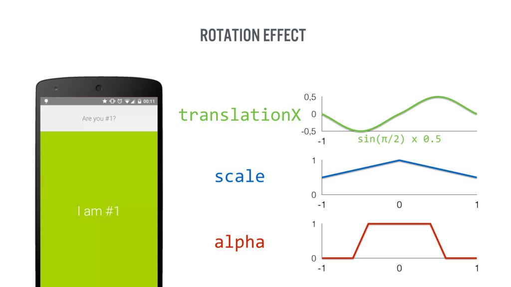 rotation Effect -0,5 0 0,5 -1 0 1 -1 0 1 0 1 -1...