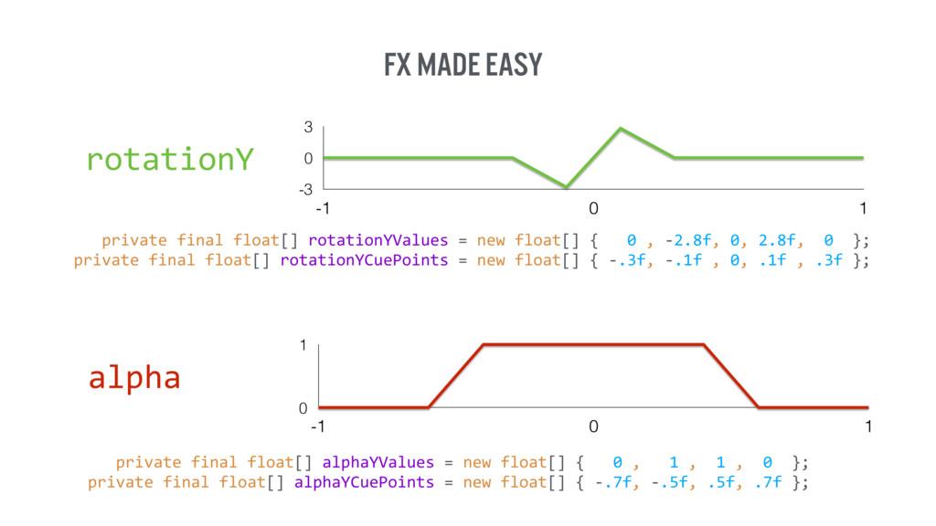 FX made easy -3 0 3 -1 0 1 rotationY    priv...