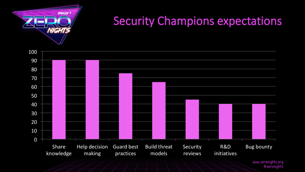 Security Champions expectations 0 10 20 30 40 5...