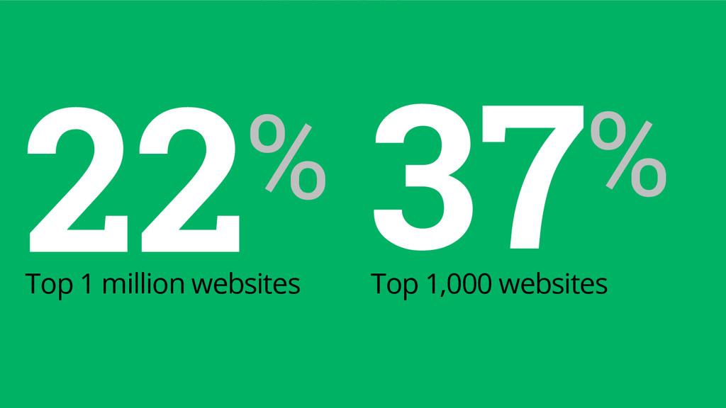 22% Top 1 million websites 37% Top 1,000 websit...