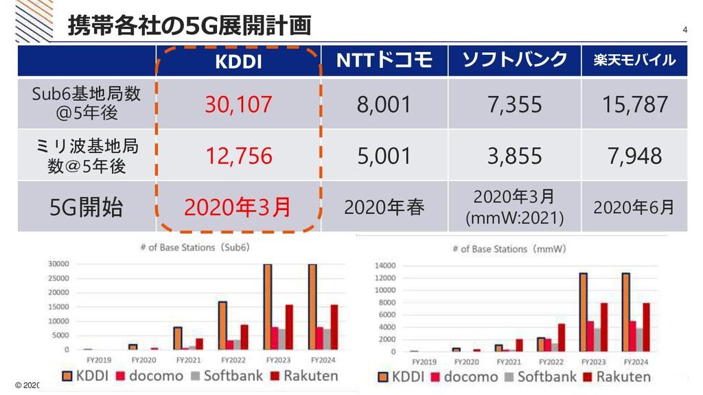 © 2020 KDDI 4 携帯各社の5G展開計画 KDDI NTTドコモ ソフトバンク 楽天...