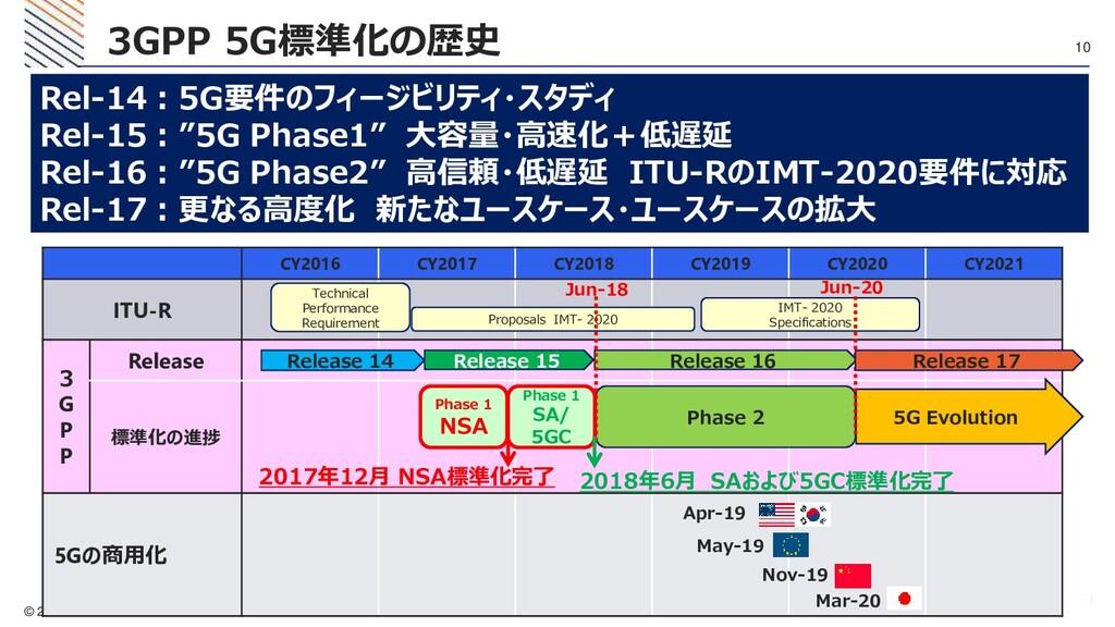 © 2020 KDDI 10 3GPP 5G標準化の歴史 Rel-14:5G要件のフィージビリ...