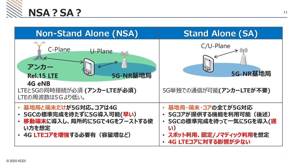 © 2020 KDDI 11 NSA?SA? Non-Stand Alone (NSA) St...