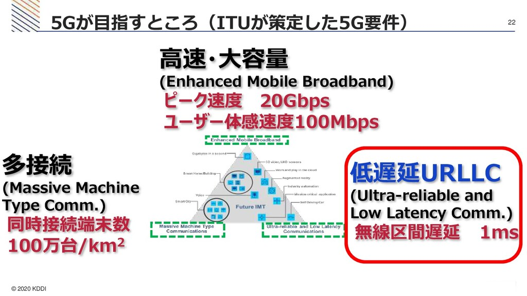 © 2020 KDDI 22 5Gが目指すところ(ITUが策定した5G要件) 高速・大容量 (...