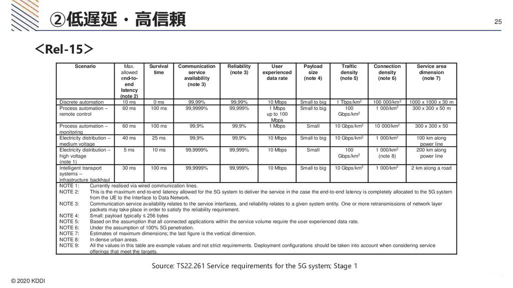 © 2020 KDDI 25 ②低遅延・高信頼 Scenario Max. allowed e...