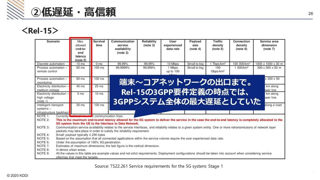 © 2020 KDDI 26 ②低遅延・高信頼 Scenario Max. allowed e...