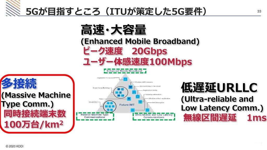 © 2020 KDDI 33 5Gが目指すところ(ITUが策定した5G要件) 高速・大容量 (...