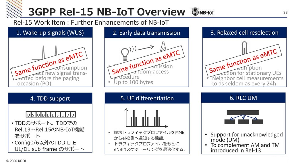 © 2020 KDDI 38 3GPP Rel-15 NB-IoT Overview 2. E...