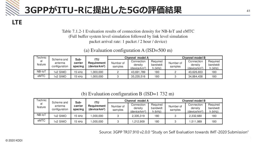 © 2020 KDDI 41 3GPPがITU-Rに提出した5Gの評価結果 LTE Techn...