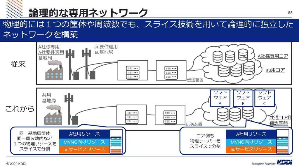 © 2020 KDDI 55 論理的な専用ネットワーク 物理的には1つの筐体や周波数でも、スラ...