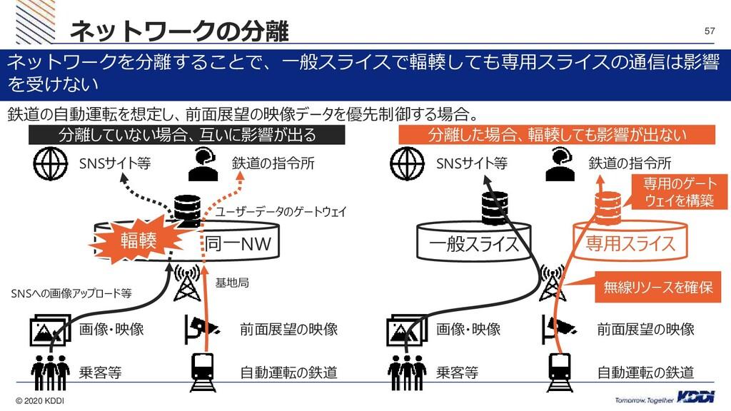 © 2020 KDDI 57 ネットワークの分離 分離していない場合、互いに影響が出る 分離し...