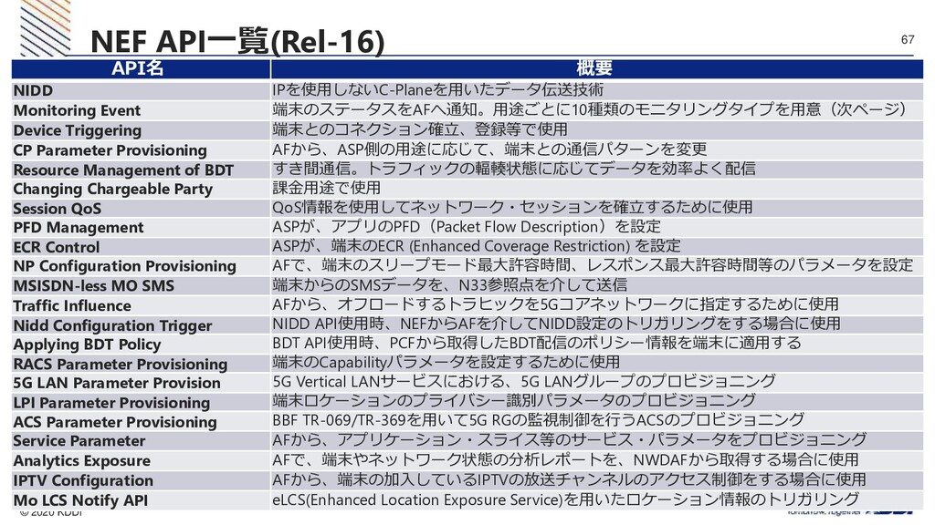 © 2020 KDDI 67  。 NEF API一覧(Rel-16) API名 概要 NI...