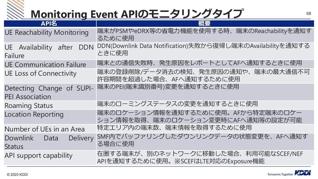 © 2020 KDDI 68  。 Monitoring Event APIのモニタリングタ...