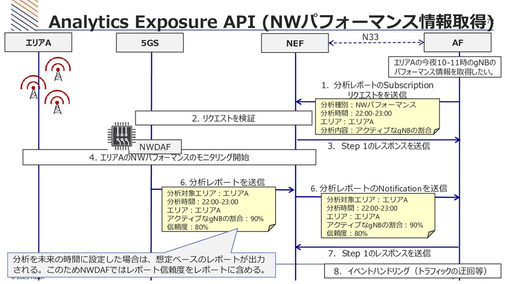 © 2020 KDDI 72 Analytics Exposure API (NWパフォーマン...