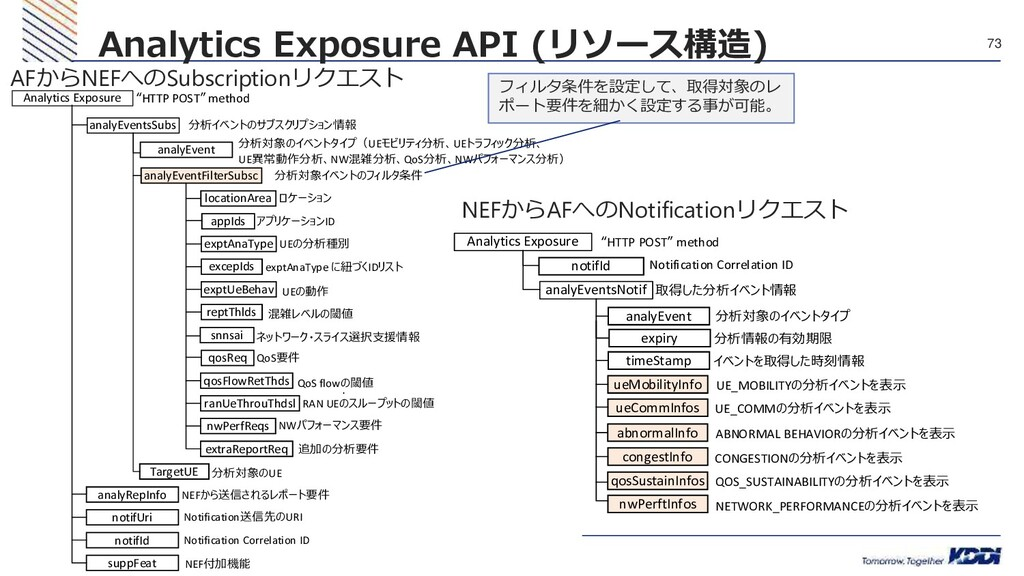 © 2020 KDDI 73 Analytics Exposure API (リソース構造) ...