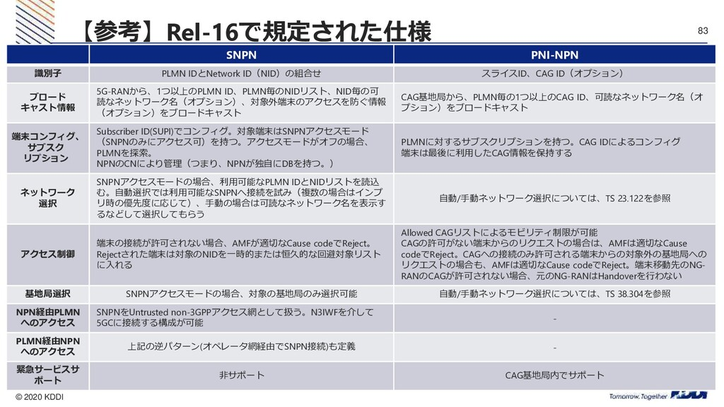 © 2020 KDDI 83 【参考】Rel-16で規定された仕様 SNPN PNI-NPN ...