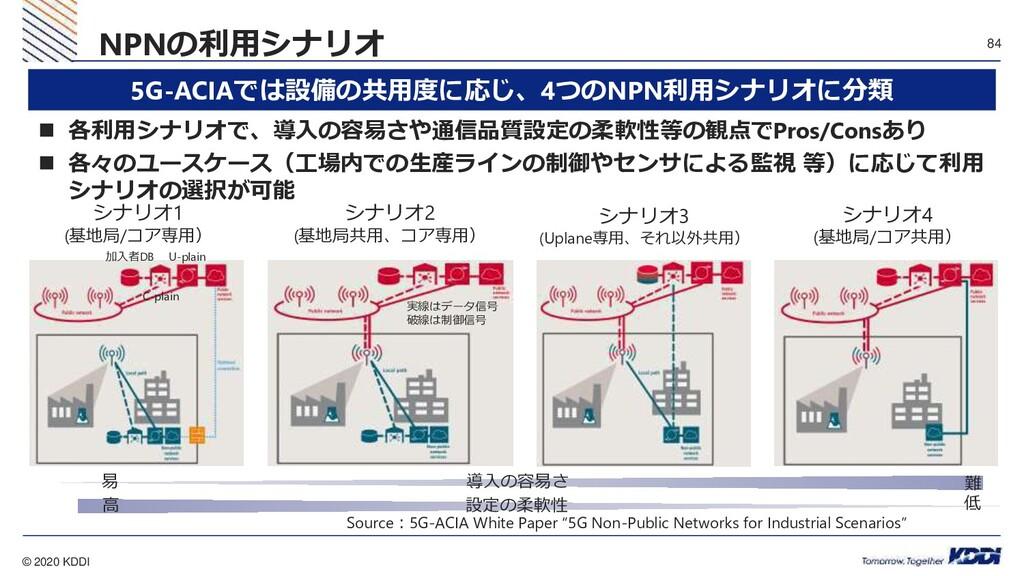 © 2020 KDDI 84 NPNの利用シナリオ 5G-ACIAでは設備の共用度に応じ、4つ...