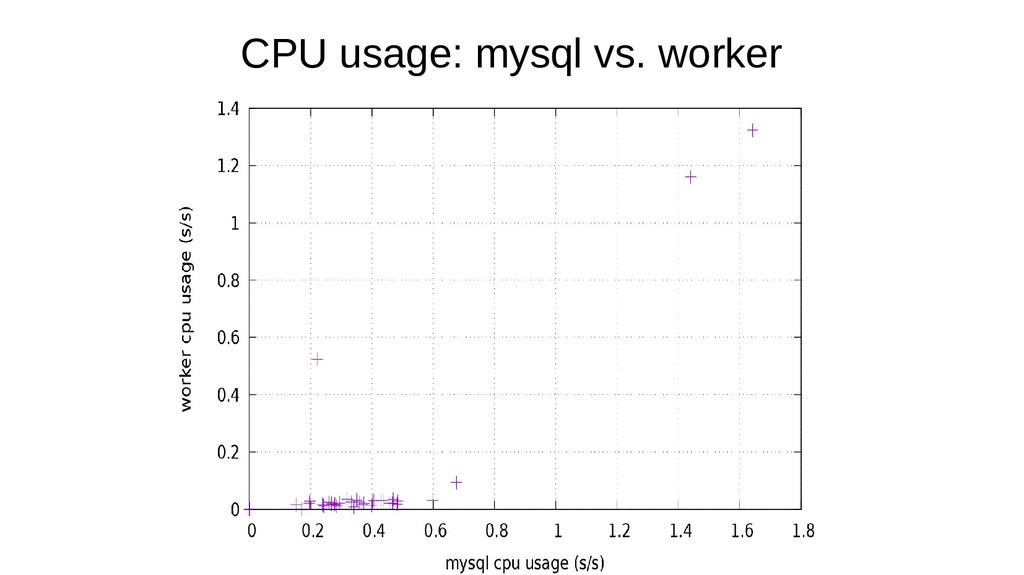 CPU usage: mysql vs. worker