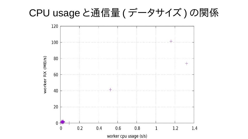 CPU usage と通信量 ( データサイズ ) の関係