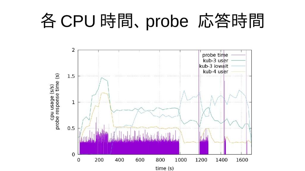 各 CPU 時間、 probe 応答時間